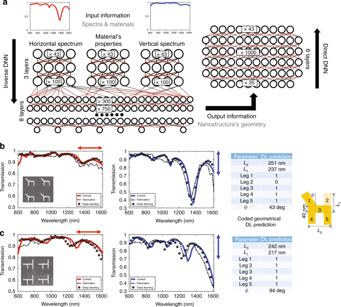 Plasmonic nanostructure design and characterization via Deep Learning