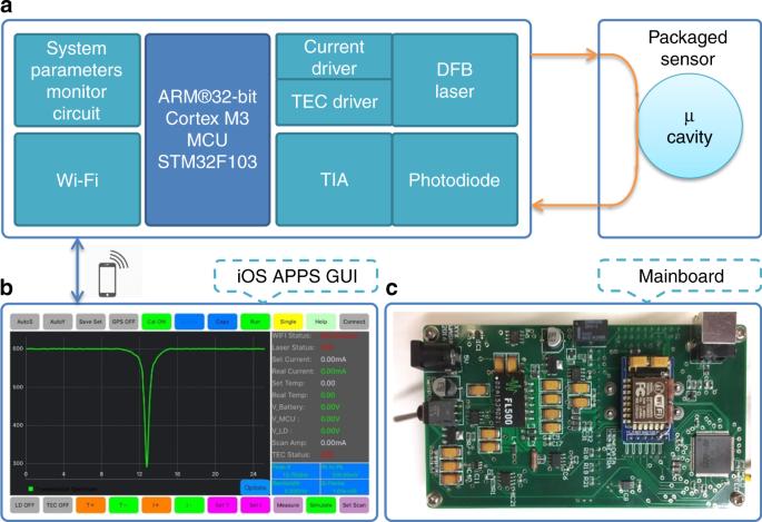 Wireless whispering-gallery-mode sensor for thermal sensing