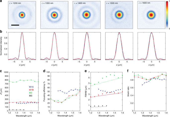 c6bd467c5b2 Scale bar  5 μm. b Horizontal (blue curves) and vertical (red curves) cuts  across the measured focal spots ...