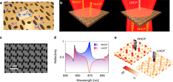 Spin-preserving chiral photonic crystal mirror