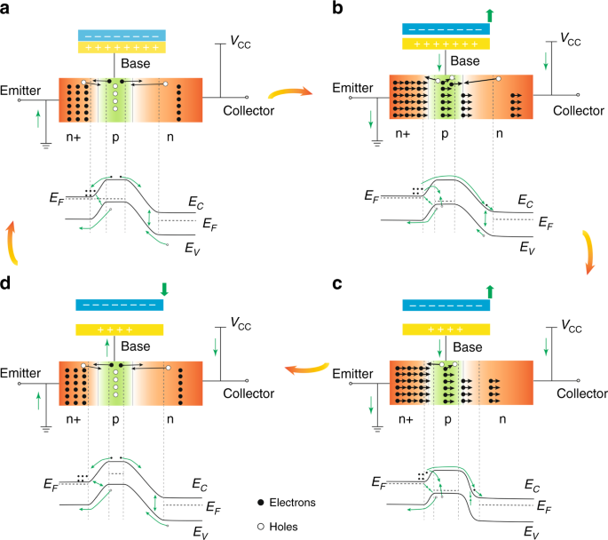 Tribotronic Bipolar Junction Transistor For Mechanical