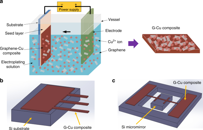 Mechanically strengthened graphene-Cu composite with reduced ... on