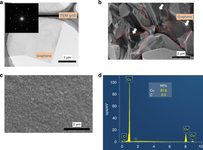 Mechanically strengthened graphene-Cu composite with reduced thermal expansion towards interconnect applications