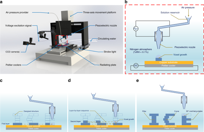 Inkjet printing-based fabrication of microscale 3D ice structures