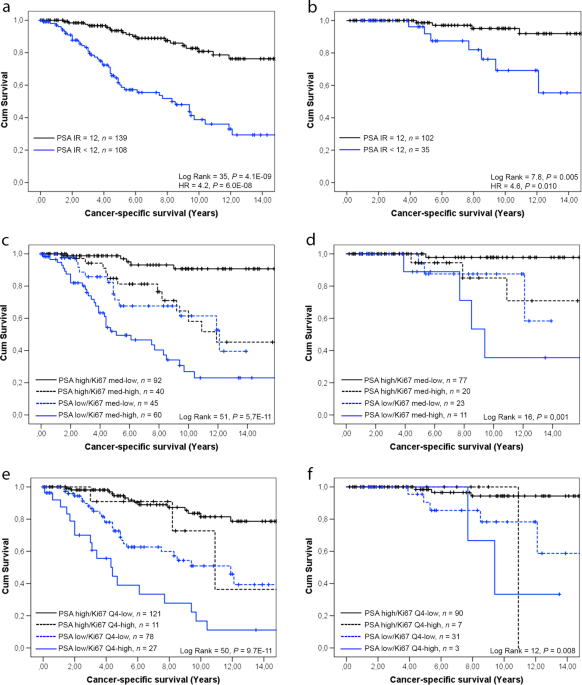 Immunoreactivity for prostate specific antigen and Ki67 differentiates subgroups of prostate cancer related to outcome