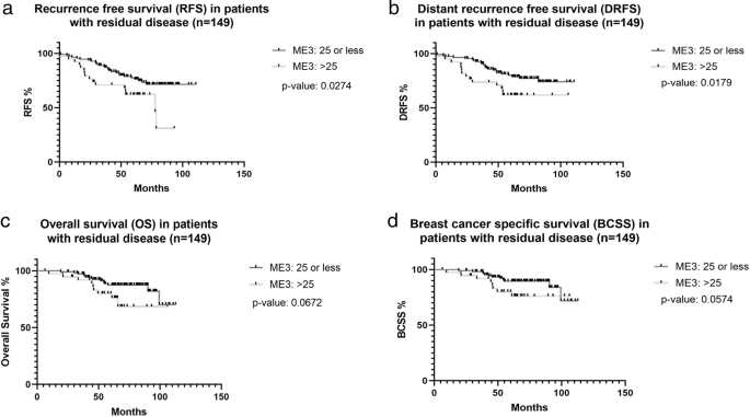 Magee Equations™ and response to neoadjuvant chemotherapy in ER+/HER2-negative breast cancer: a multi-institutional study