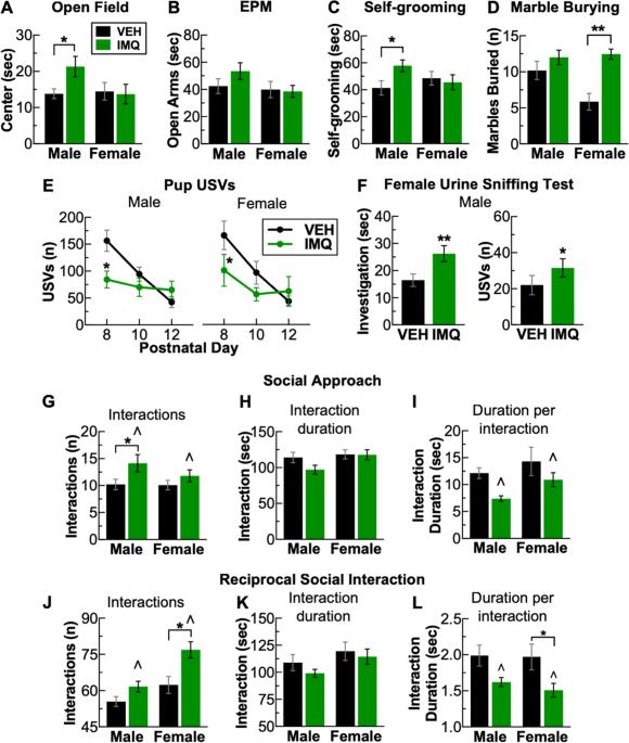 Prenatal Infection May Alter Behavior >> Sex Dependent Neurobiological Features Of Prenatal Immune Activation