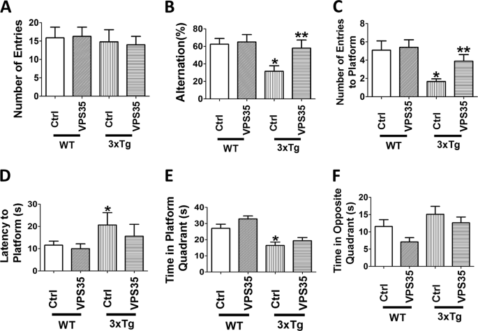 Full recovery of the Alzheimer's disease phenotype by gain of function of vacuolar protein sorting 35