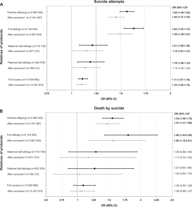 Genetic and environmental sources of familial coaggregation of obsessive−compulsive disorder and suicidal behavior: a population-based birth cohort and family study