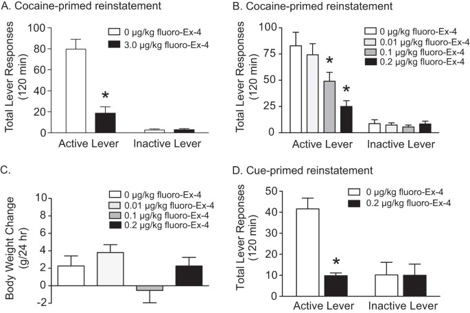 Glucagon Like Peptide 1 Receptor Activation In The Ventral Tegmental