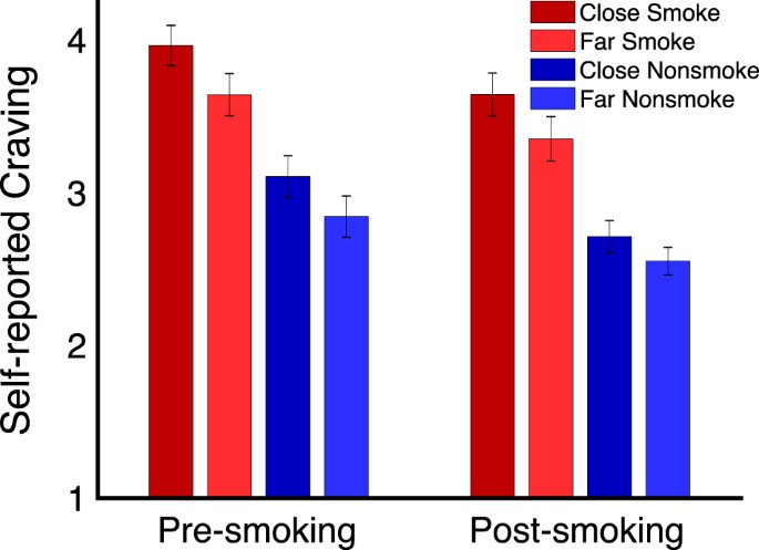 Behavioral And Neural Markers Of Cigarette Craving Regulation In