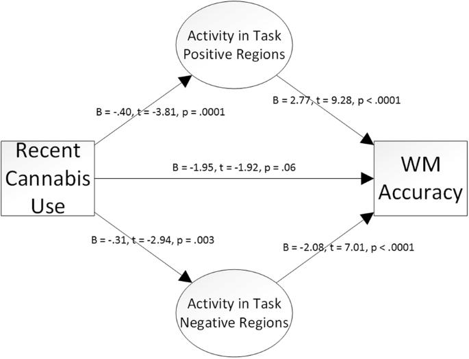 Urinary tetrahydrocannabinol is associated with poorer