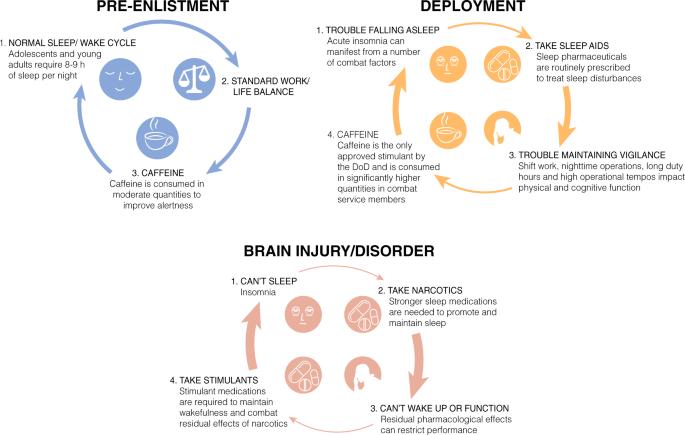 Sleep in the United States Military | NeuropsychopharmacologyNature