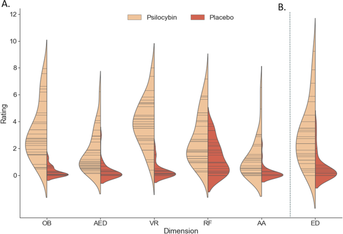 Alterations in glutamate and the experience of ego dissolution with psilocybin