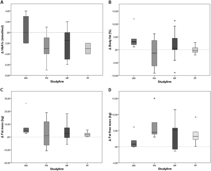 Long-term metformin treatment in adolescents with obesity and insulin resistance, results of an open label extension study