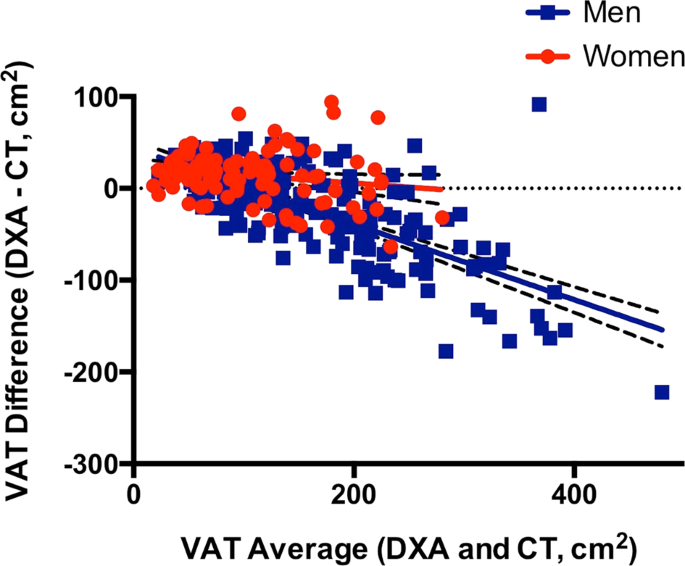Comparison of visceral fat measurement by dual-energy X-ray absorptiometry to computed tomography in HIV and non-HIV