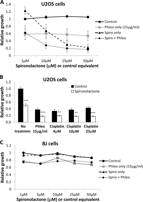 Spironolactone inhibits the growth of cancer stem cells by impairing DNA damage response