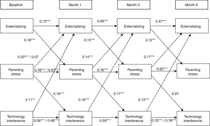Technoference: longitudinal associations between parent
