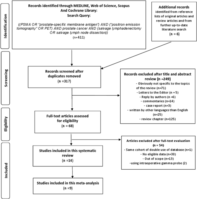 Performance of [68Ga] Ga-PSMA 11 PET for detecting prostate cancer in the lymph nodes before salvage lymph node dissection: a systematic review and meta-analysis