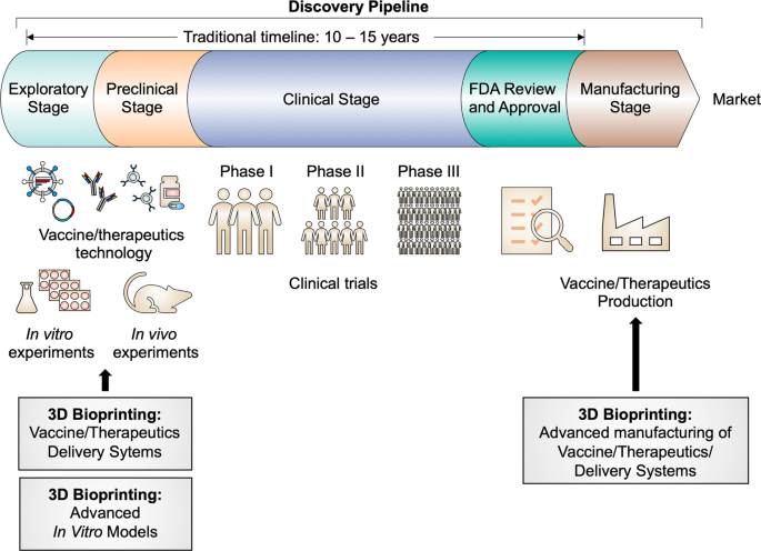 Application of 3D bioprinting in the prevention and the therapy for human diseases