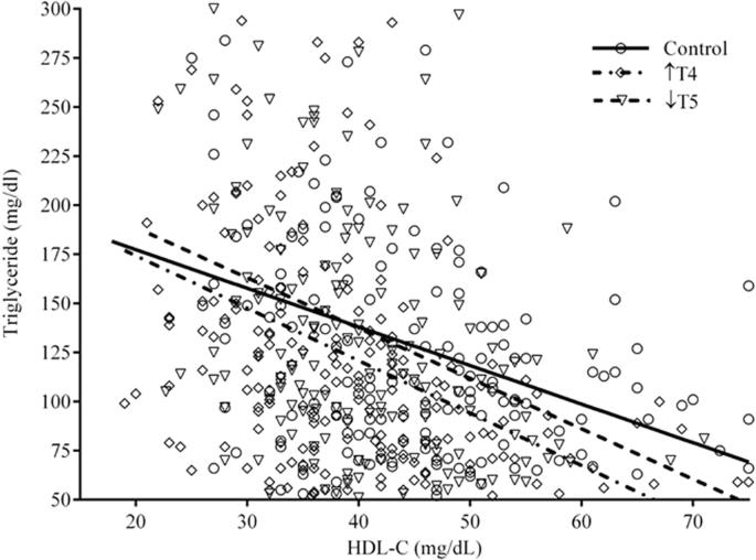 Establishing A Threshold To Predict Risk Of Cardiovascular Disease
