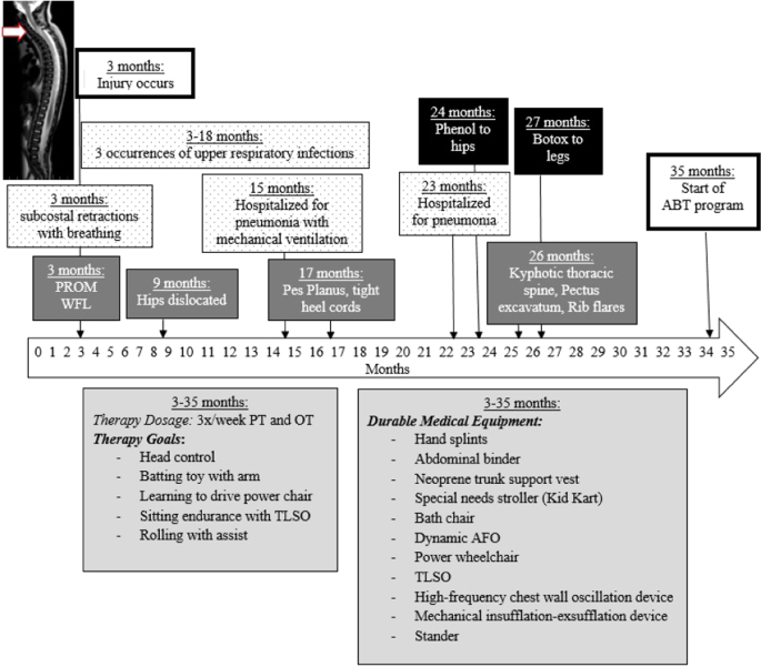 Spinal Cord Injury In Infancy Activity Based Therapy Impact On Health Function And Quality Of Life In Chronic Injury Spinal Cord Series And Cases