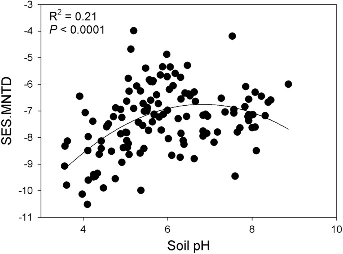 Soil Ph Mediates The Balance Between Stochastic And Deterministic