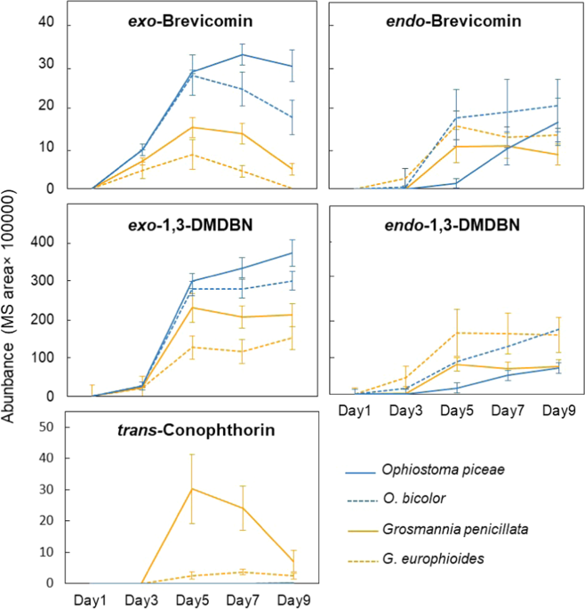 Convergent evolution of semiochemicals across Kingdoms: bark beetles and their fungal symbionts