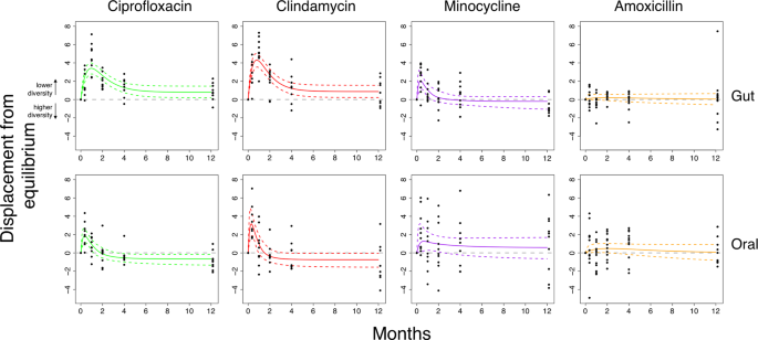Modelling microbiome recovery after antibiotics using a stability landscape framework