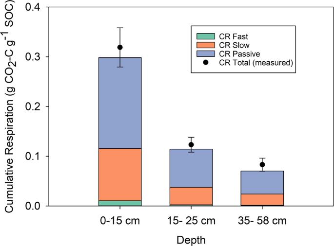Tundra microbial community taxa and traits predict decomposition