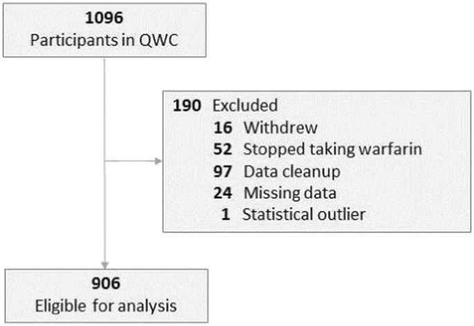 warfarin case study for students