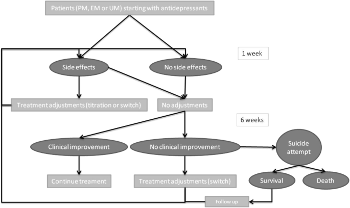 An economic model of the cost-utility of pre-emptive genetic testing to support pharmacotherapy in patients with major depression in primary care