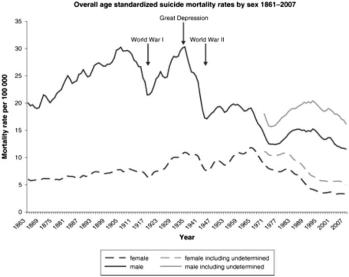Psychosocial characteristics as potential predictors of suicide in