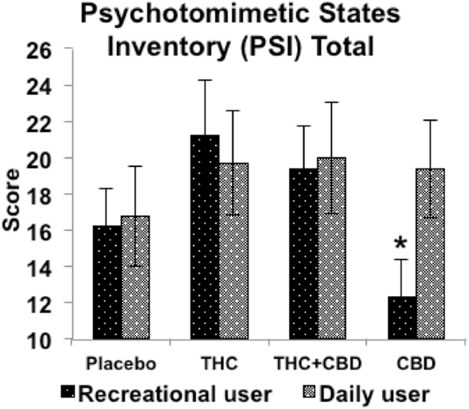Individual and combined effects of acute delta-9-tetrahydrocannabinol and cannabidiol on psychotomimetic symptoms and memory function