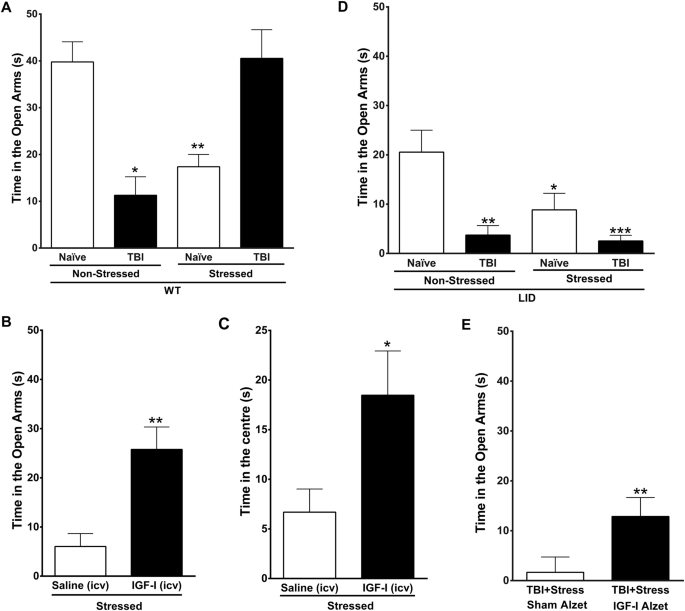 Circulating insulin-like growth factor I modulates mood and is a