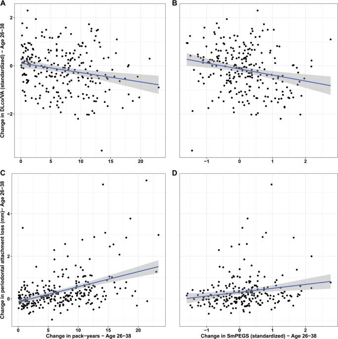 Establishing a generalized polyepigenetic biomarker for tobacco smoking