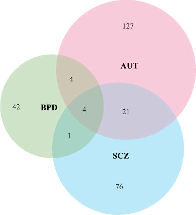 Commonality in dysregulated expression of gene sets in cortical brains of individuals with autism, schizophrenia, and bipolar disorder