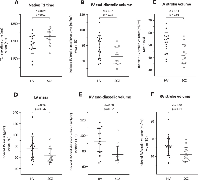 Cardiac structure and function in patients with schizophrenia taking antipsychotic drugs: an MRI study