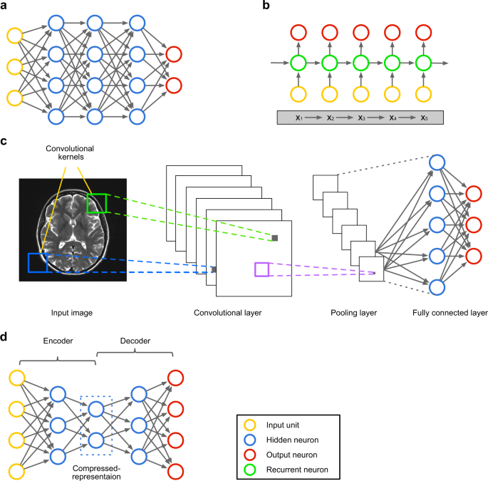 Deep Learning In Mental Health Outcome Research A Scoping Review Translational Psychiatry