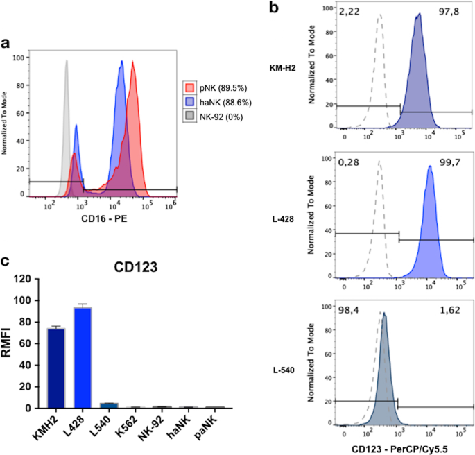 Humanized anti-CD123 antibody facilitates NK cell antibody-dependent cell-mediated cytotoxicity (ADCC) of Hodgkin lymphoma targets via ARF6/PLD-1