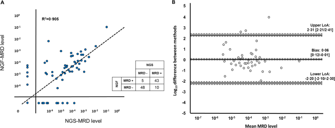 Comparison of next-generation sequencing (NGS) and next-generation flow (NGF) for minimal residual disease (MRD) assessment in multiple myeloma