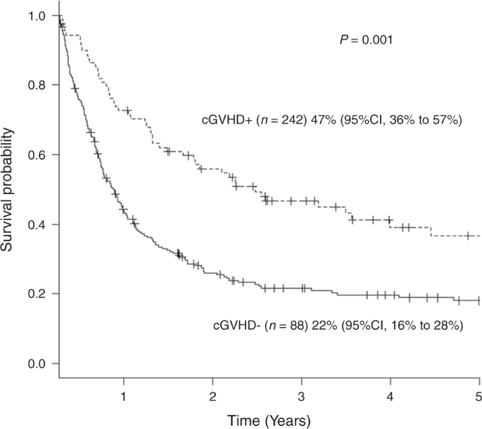 probability of overall survival after transplantation in cases of acute  myeloid leukemia with relapse or primary induction failure according to  cgvhd