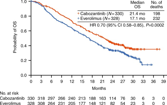 Long-term follow-up of overall survival for cabozantinib