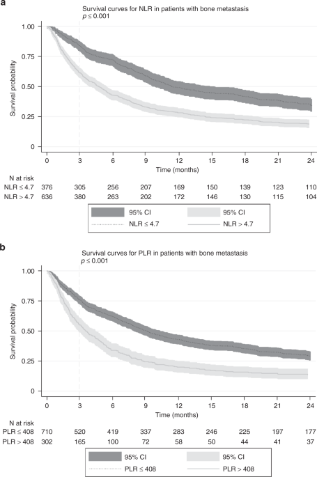 Prognostic role of neutrophil-to-lymphocyte ratio and ...