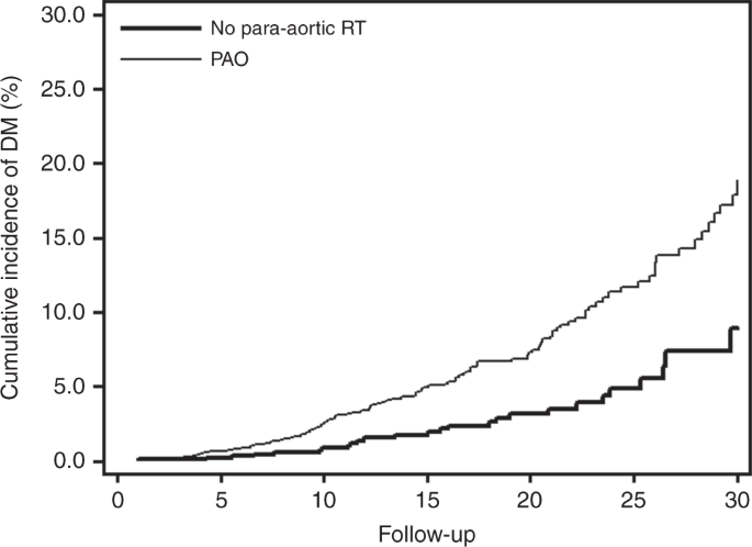 Risk of diabetes after para-aortic radiation for testicular