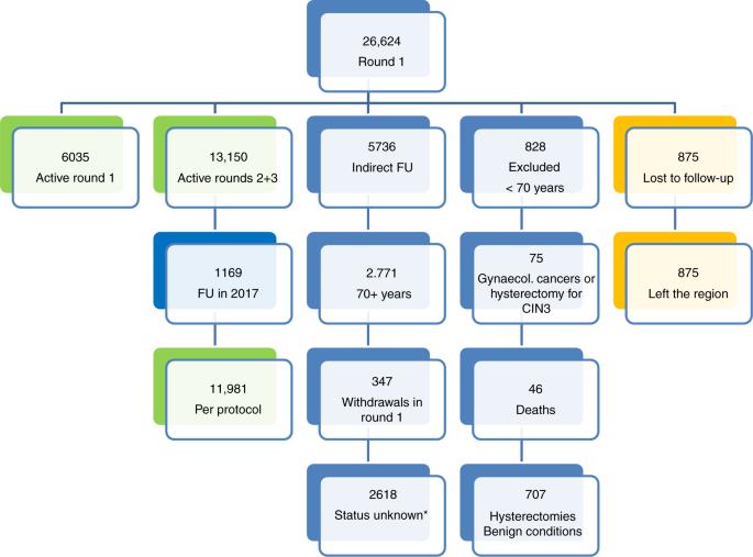 hpv treatment germany