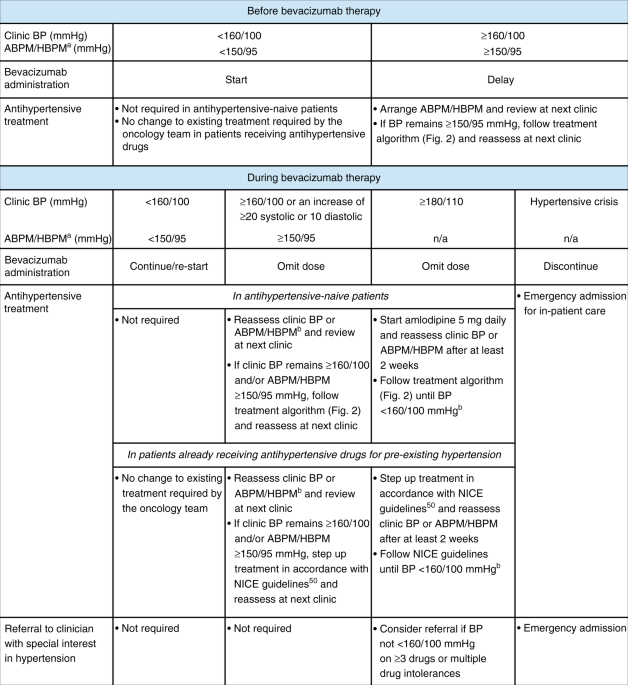 Expert Recommendations On The Management Of Hypertension In Patients With Ovarian And Cervical Cancer Receiving Bevacizumab In The Uk British Journal Of Cancer