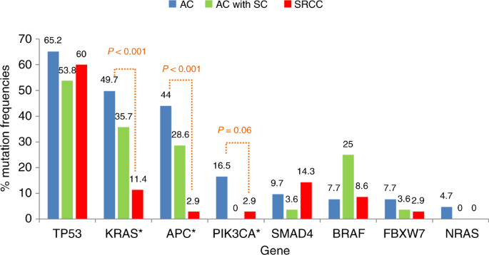 Signet Ring Cell Colorectal Cancer Genomic Insights Into A Rare Subpopulation Of Colorectal Adenocarcinoma British Journal Of Cancer