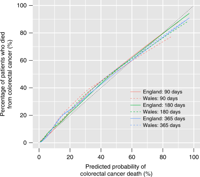 One Year Mortality Of Colorectal Cancer Patients Development And Validation Of A Prediction Model Using Linked National Electronic Data British Journal Of Cancer