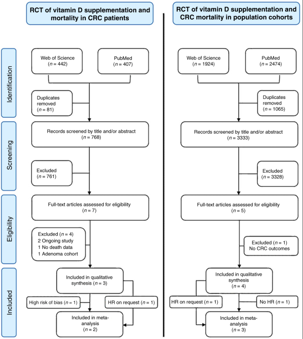 The Effect Of Vitamin D Supplementation On Survival In Patients With Colorectal Cancer Systematic Review And Meta Analysis Of Randomised Controlled Trials Flipboard